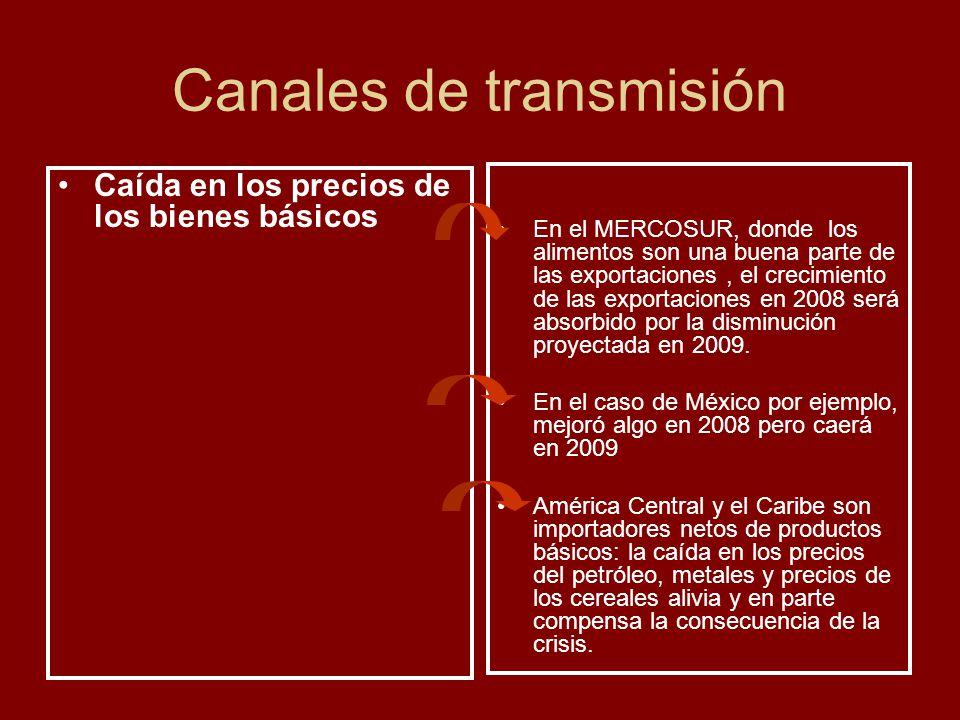 Canales de transmisión Caída en los precios de los bienes básicos En el MERCOSUR, donde los alimentos son una buena parte de las exportaciones, el cre