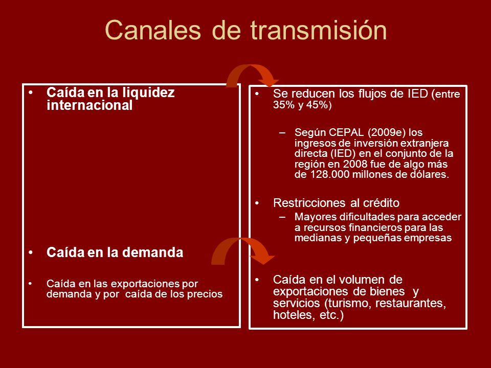 Canales de transmisión Caída en la liquidez internacional Caída en la demanda Caída en las exportaciones por demanda y por caída de los precios Se red