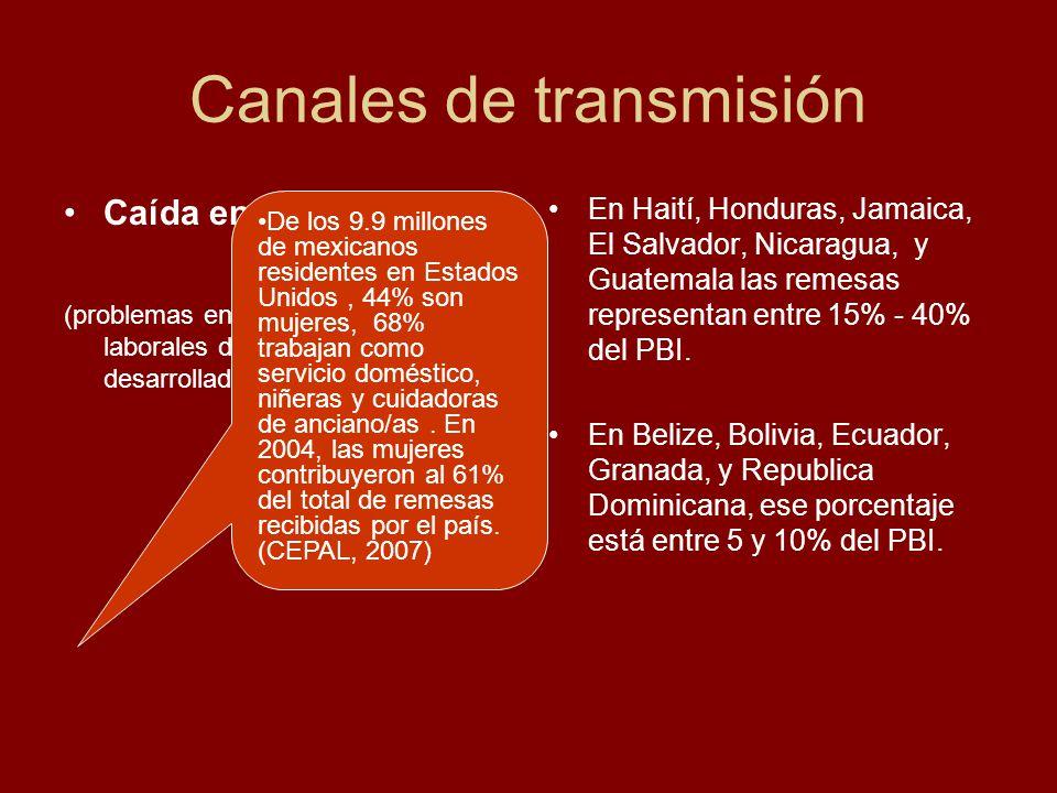 Canales de transmisión Caída en las remesas (problemas en los mercados laborales de los países desarrollados ) En Haití, Honduras, Jamaica, El Salvado