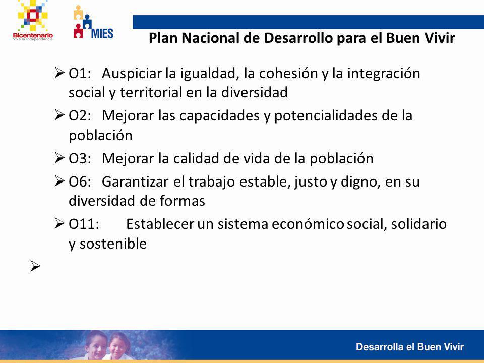 Plan Nacional de Desarrollo para el Buen Vivir O1: Auspiciar la igualdad, la cohesión y la integración social y territorial en la diversidad O2: Mejor