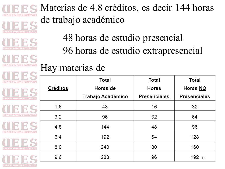 11 Materias de 4.8 créditos, es decir 144 horas de trabajo académico 48 horas de estudio presencial 96 horas de estudio extrapresencial Hay materias de Total CréditosHoras deHorasHoras NO Trabajo AcadémicoPresenciales 1.6481632 3.2963264 4.81444896 6.419264128 8.024080160 9.628896192