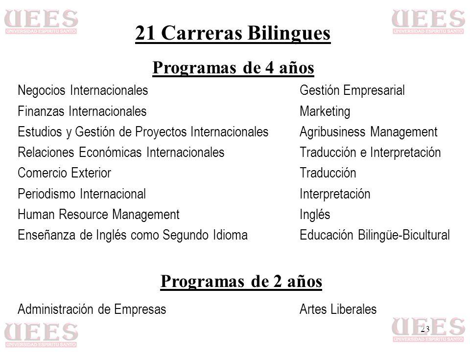 23 21 Carreras Bilingues Programas de 4 años Negocios InternacionalesGestión Empresarial Finanzas InternacionalesMarketing Estudios y Gestión de Proye
