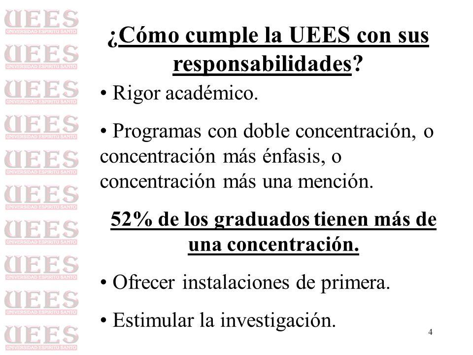 4 ¿Cómo cumple la UEES con sus responsabilidades? Rigor académico. Programas con doble concentración, o concentración más énfasis, o concentración más