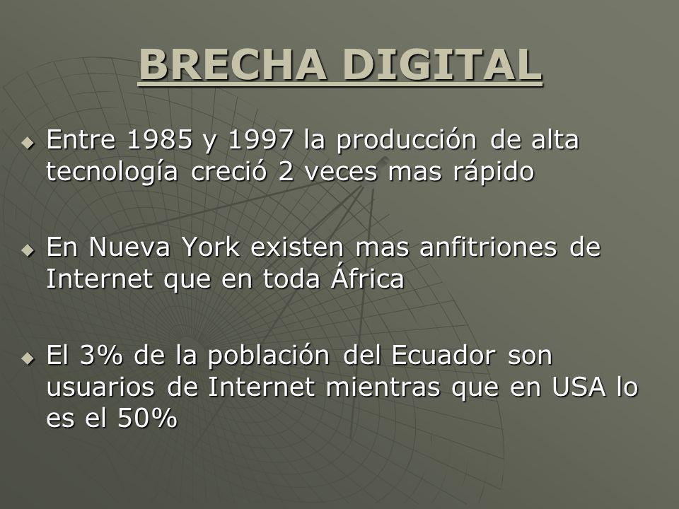 BRECHA DIGITAL Entre 1985 y 1997 la producción de alta tecnología creció 2 veces mas rápido Entre 1985 y 1997 la producción de alta tecnología creció 2 veces mas rápido En Nueva York existen mas anfitriones de Internet que en toda África En Nueva York existen mas anfitriones de Internet que en toda África El 3% de la población del Ecuador son usuarios de Internet mientras que en USA lo es el 50% El 3% de la población del Ecuador son usuarios de Internet mientras que en USA lo es el 50%