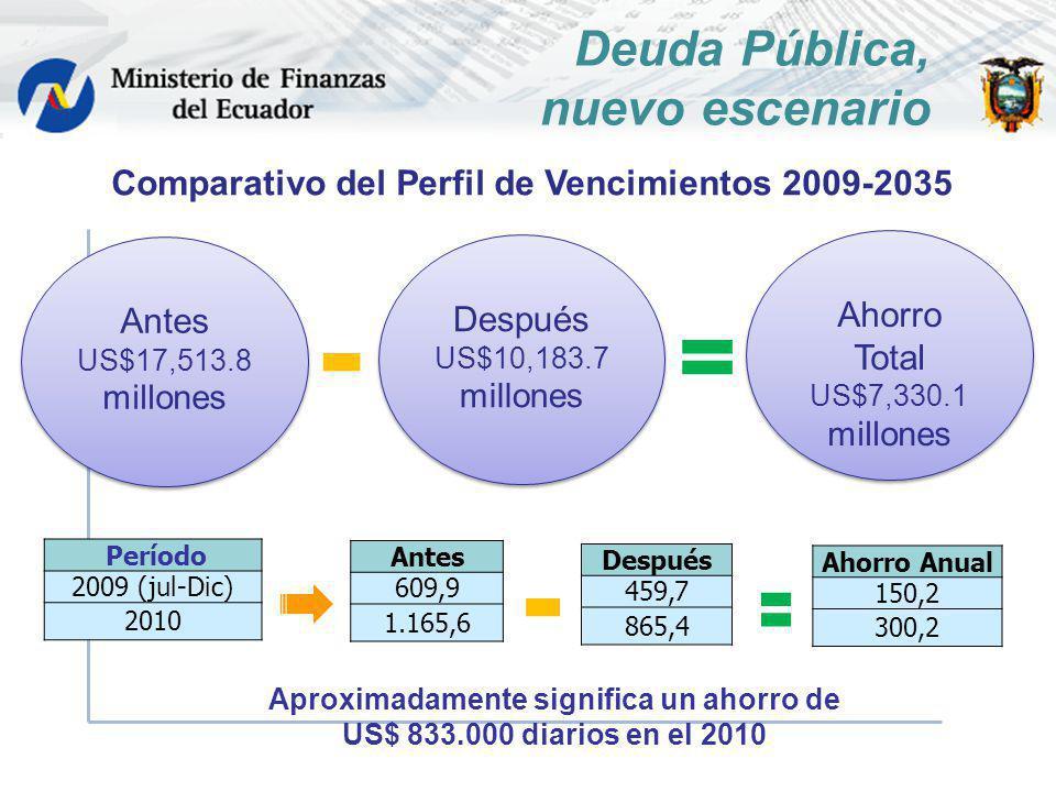 Período 2009 (jul-Dic) 2010 Antes 609,9 1.165,6 Después 459,7 865,4 Ahorro Anual 150,2 300,2 Antes US$17,513.8 millones Antes US$17,513.8 millones Aho