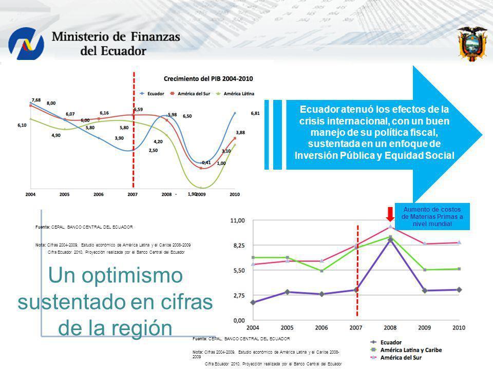 Ecuador atenuó los efectos de la crisis internacional, con un buen manejo de su política fiscal, sustentada en un enfoque de Inversión Pública y Equid
