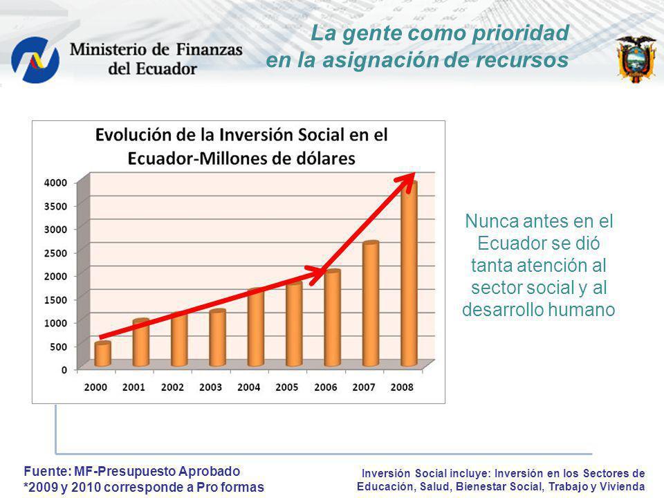 La gente como prioridad en la asignación de recursos Fuente: MF-Presupuesto Aprobado *2009 y 2010 corresponde a Pro formas Nunca antes en el Ecuador s