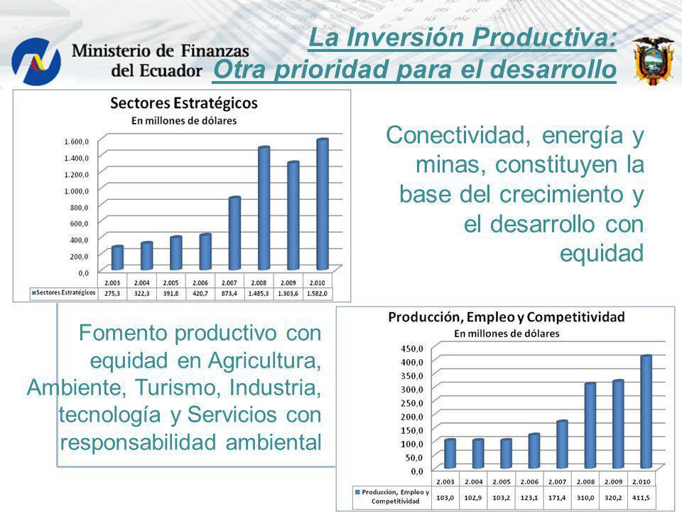 La Inversión Productiva: Otra prioridad para el desarrollo Conectividad, energía y minas, constituyen la base del crecimiento y el desarrollo con equi