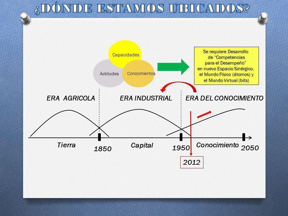 ETAPA INICIAL ETAPA FINAL TRANSICIÓN 2012 TENEMOS RESACA TECNÓLOGICA