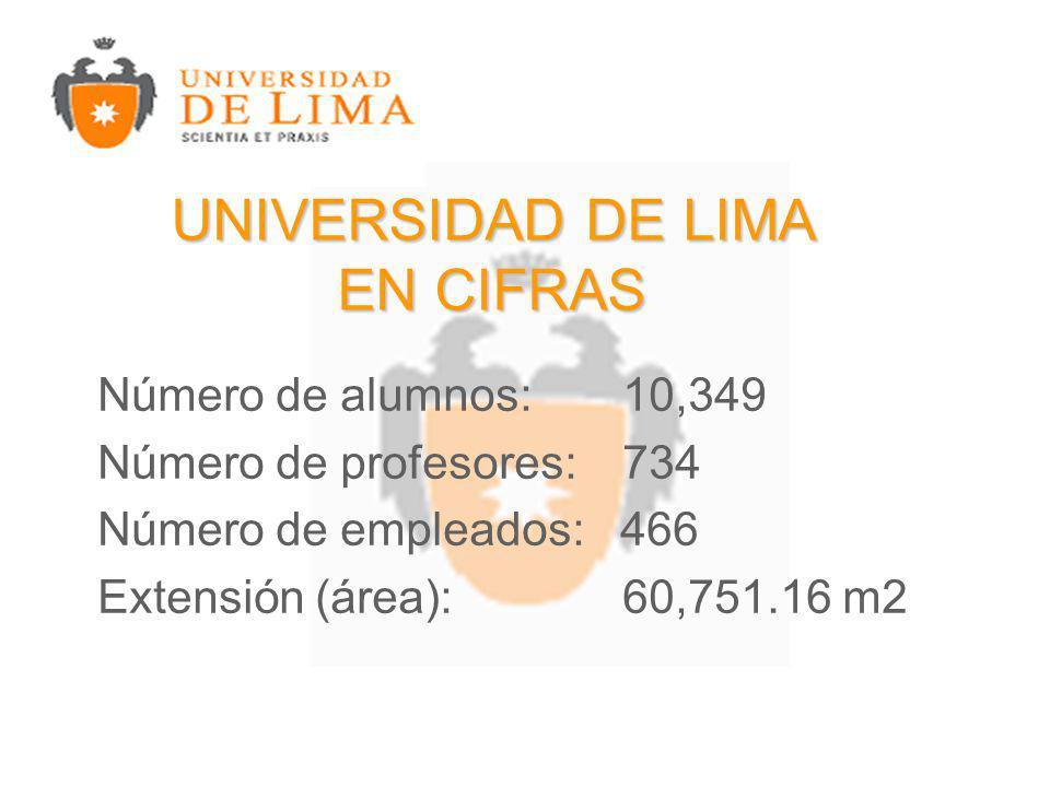 Número de alumnos: 10,349 Número de profesores: 734 Número de empleados: 466 Extensión (área): 60,751.16 m2 UNIVERSIDAD DE LIMA EN CIFRAS