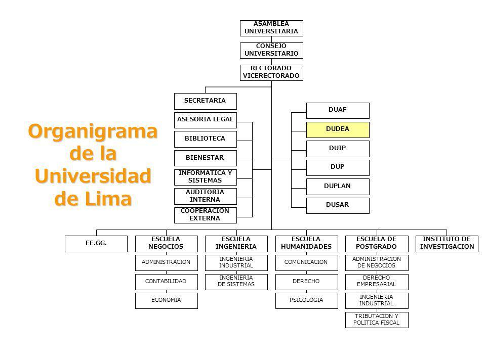 DIRECCIÓN UNIVERSITARIA DE DESARROLLO Y EVALUACIÓN ACADÉMICA - DUDEA DIRECCIÓN UNIVERSITARIA DE DESARROLLO Y EVALUACIÓN ACADÉMICA - DUDEA ORGANIGRAMA DIRECCIÓN Lic.
