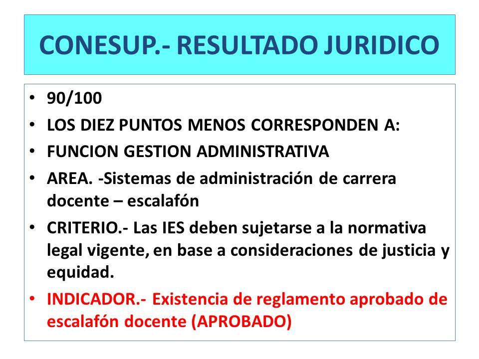 CONESUP.- RESULTADO JURIDICO 90/100 LOS DIEZ PUNTOS MENOS CORRESPONDEN A: FUNCION GESTION ADMINISTRATIVA AREA. -Sistemas de administración de carrera