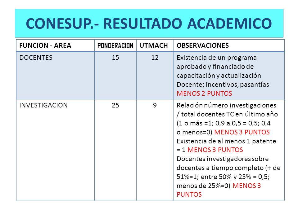 CONESUP.- RESULTADO ACADEMICO FUNCION - AREA PONDERACION UTMACHOBSERVACIONES DOCENTES1512Existencia de un programa aprobado y financiado de capacitaci