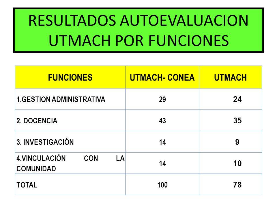 RESULTADOS AUTOEVALUACION UTMACH POR FUNCIONES FUNCIONESUTMACH- CONEAUTMACH 1.GESTION ADMINISTRATIVA29 24 2. DOCENCIA43 35 3. INVESTIGACIÓN14 9 4.VINC