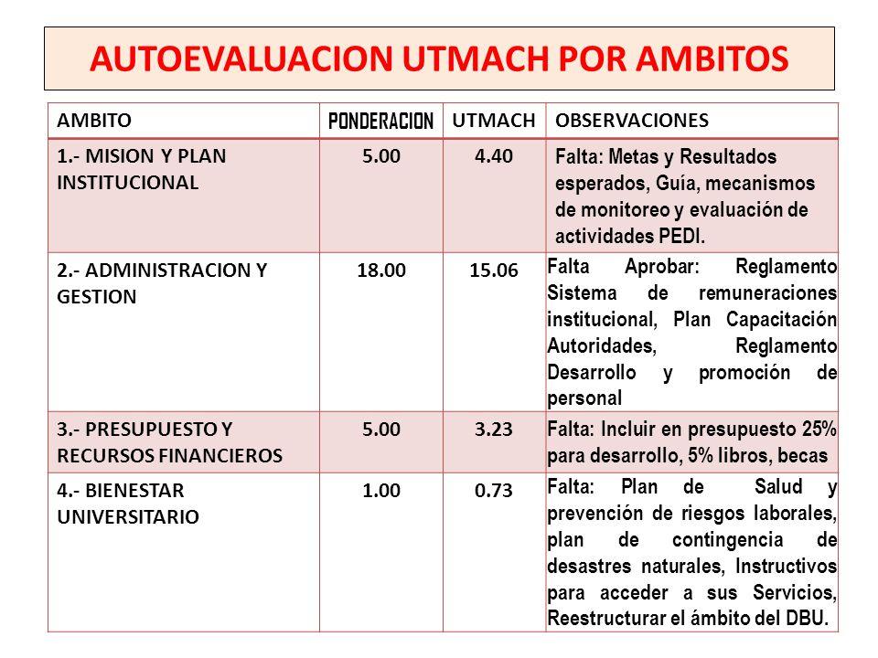 AUTOEVALUACION UTMACH POR AMBITOS AMBITO PONDERACION UTMACHOBSERVACIONES 1.- MISION Y PLAN INSTITUCIONAL 5.004.40 Falta: Metas y Resultados esperados,