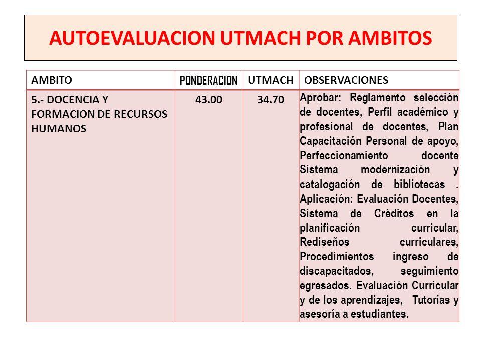AUTOEVALUACION UTMACH POR AMBITOS AMBITO PONDERACION UTMACHOBSERVACIONES 5.- DOCENCIA Y FORMACION DE RECURSOS HUMANOS 43.0034.70 Aprobar: Reglamento s