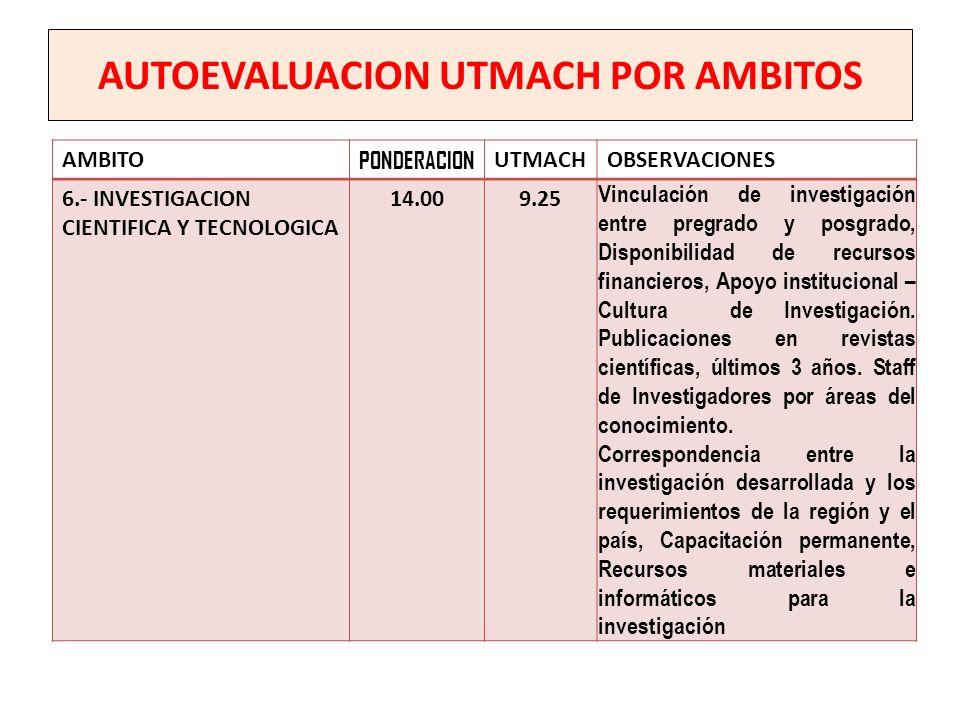 AUTOEVALUACION UTMACH POR AMBITOS AMBITO PONDERACION UTMACHOBSERVACIONES 6.- INVESTIGACION CIENTIFICA Y TECNOLOGICA 14.009.25 Vinculación de investiga