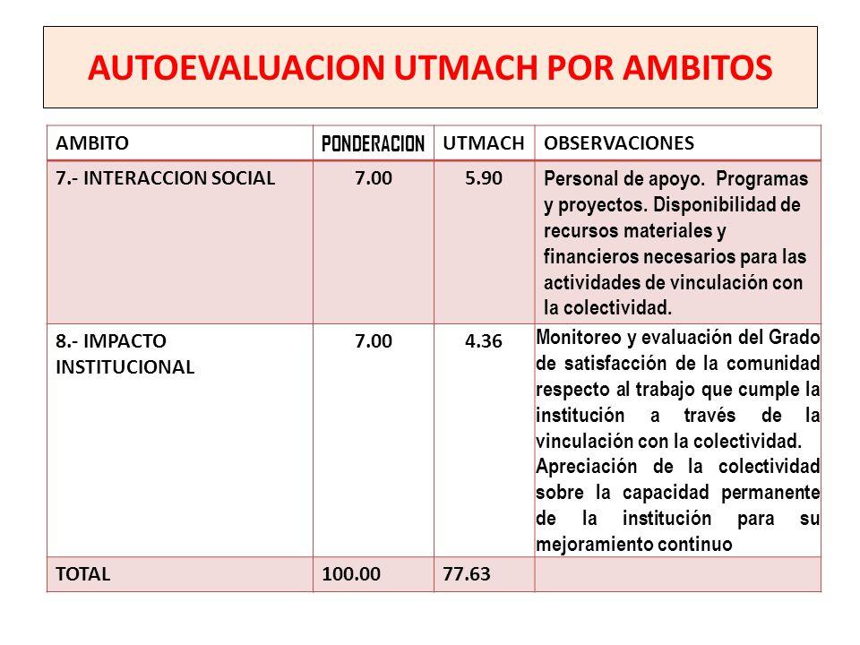 AUTOEVALUACION UTMACH POR AMBITOS AMBITO PONDERACION UTMACHOBSERVACIONES 7.- INTERACCION SOCIAL7.005.90 Personal de apoyo. Programas y proyectos. Disp