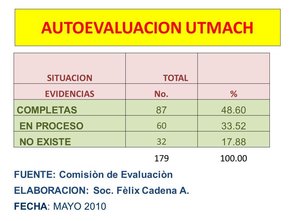 AUTOEVALUACION UTMACH SITUACION TOTAL EVIDENCIASNo.% COMPLETAS8748.60 EN PROCESO 60 33.52 NO EXISTE 32 17.88 179100.00 FUENTE: Comisiòn de Evaluaciòn