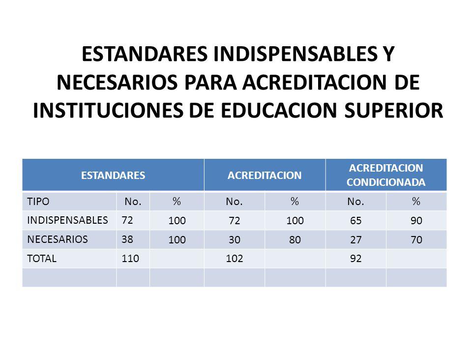 ESTANDARES INDISPENSABLES Y NECESARIOS PARA ACREDITACION DE INSTITUCIONES DE EDUCACION SUPERIOR ESTANDARESACREDITACION ACREDITACION CONDICIONADA TIPO