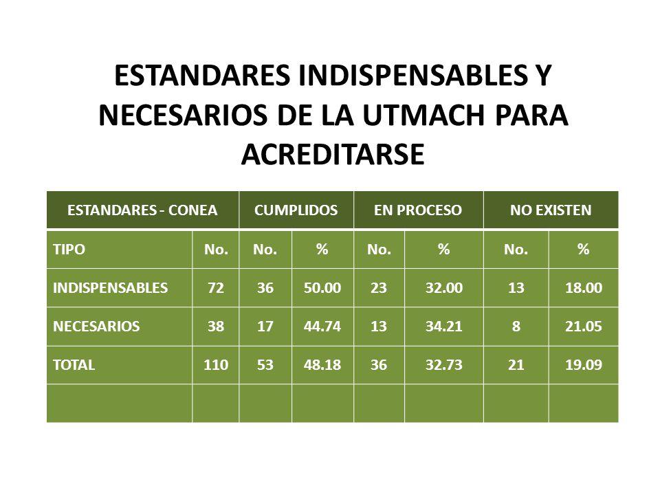 ESTANDARES INDISPENSABLES Y NECESARIOS DE LA UTMACH PARA ACREDITARSE ESTANDARES - CONEACUMPLIDOSEN PROCESONO EXISTEN TIPONo. % % % INDISPENSABLES72365