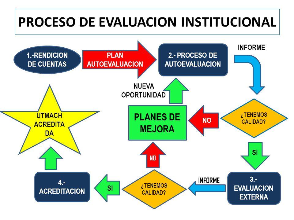 PROCESO DE EVALUACION INSTITUCIONAL 1.-RENDICION DE CUENTAS PLAN AUTOEVALUACION 2.- PROCESO DE AUTOEVALUACION ¿TENEMOS CALIDAD? NO SI PLANES DE MEJORA