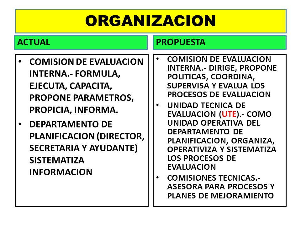 ORGANIZACION ACTUAL COMISION DE EVALUACION INTERNA.- FORMULA, EJECUTA, CAPACITA, PROPONE PARAMETROS, PROPICIA, INFORMA. DEPARTAMENTO DE PLANIFICACION