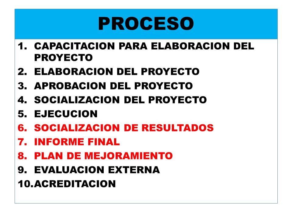 PROCESO 1.CAPACITACION PARA ELABORACION DEL PROYECTO 2.ELABORACION DEL PROYECTO 3.APROBACION DEL PROYECTO 4.SOCIALIZACION DEL PROYECTO 5.EJECUCION 6.S
