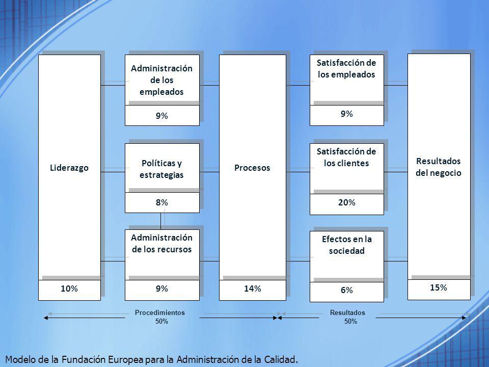 Satisfacción de los empleados 9% Satisfacción de los clientes 20% Efectos en la sociedad 6% Resultados del negocio Procesos 15% 14% Administración de