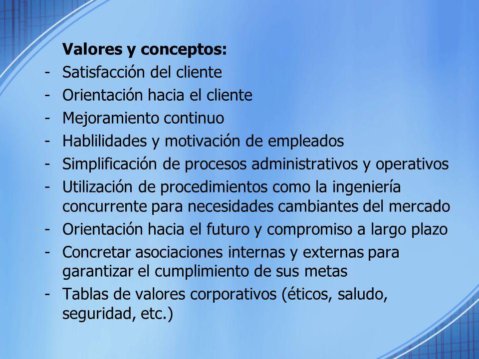 Valores y conceptos: -Satisfacción del cliente -Orientación hacia el cliente -Mejoramiento continuo -Hablilidades y motivación de empleados -Simplific