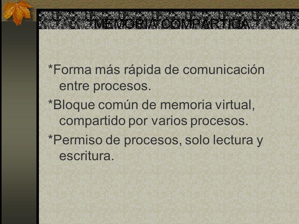 MEMORIA COMPARTIDA *Forma más rápida de comunicación entre procesos. *Bloque común de memoria virtual, compartido por varios procesos. *Permiso de pro