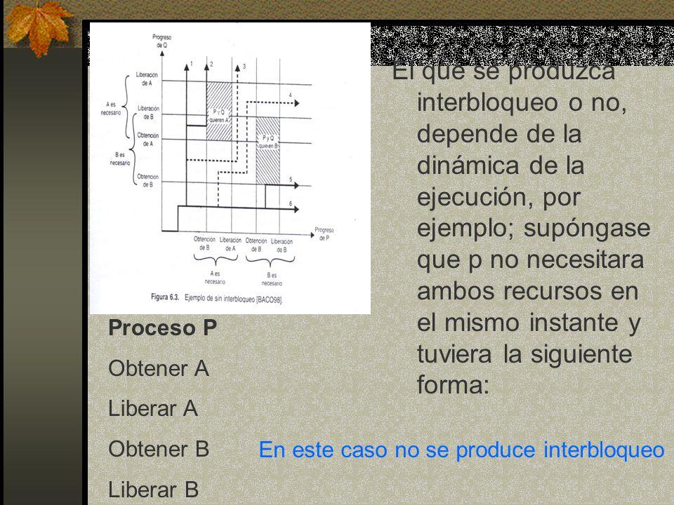 El que se produzca interbloqueo o no, depende de la dinámica de la ejecución, por ejemplo; supóngase que p no necesitara ambos recursos en el mismo in