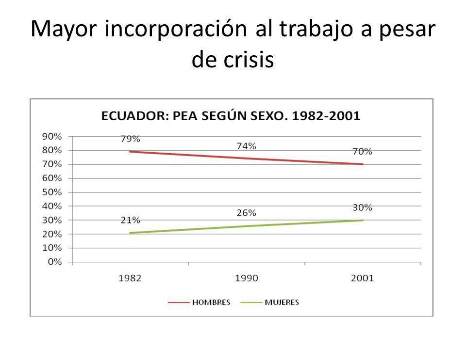 Mayor incorporación al trabajo a pesar de crisis