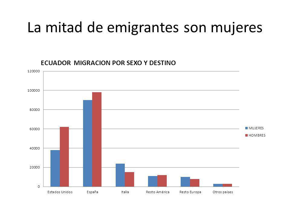 La mitad de emigrantes son mujeres