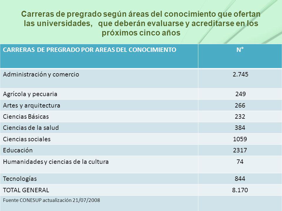 Carreras de pregrado según áreas del conocimiento que ofertan las universidades, que deberán evaluarse y acreditarse en los próximos cinco años CARRER