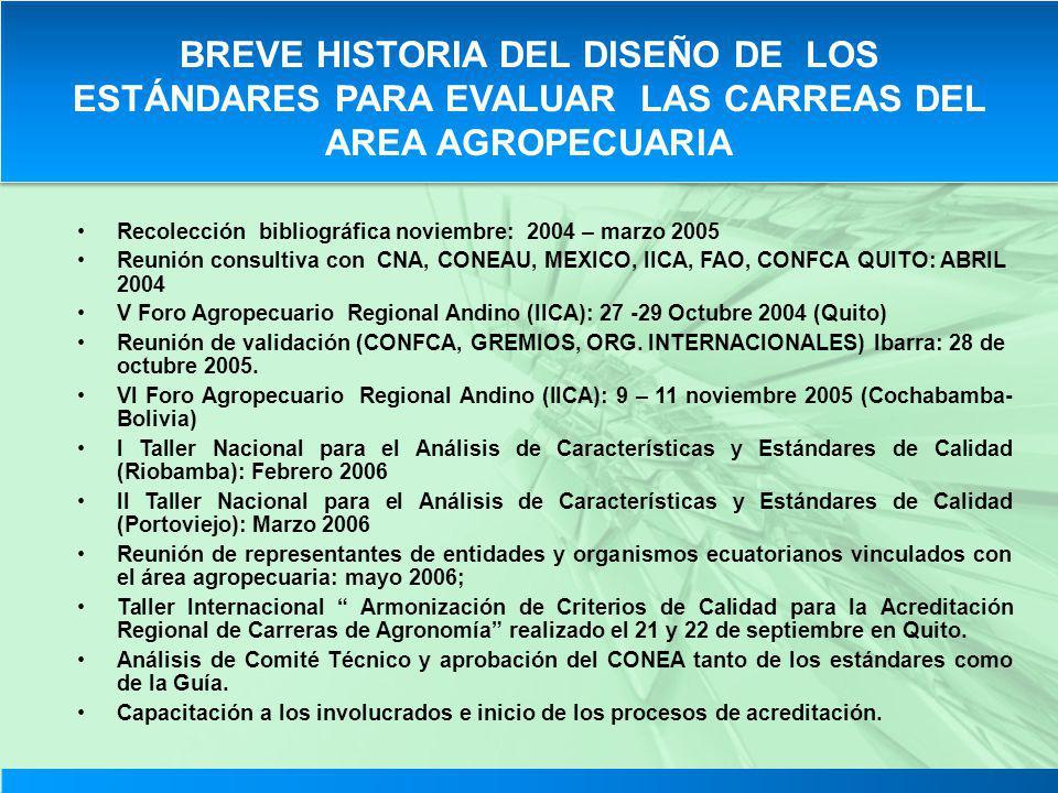 Recolección bibliográfica noviembre: 2004 – marzo 2005 Reunión consultiva con CNA, CONEAU, MEXICO, IICA, FAO, CONFCA QUITO: ABRIL 2004 V Foro Agropecu