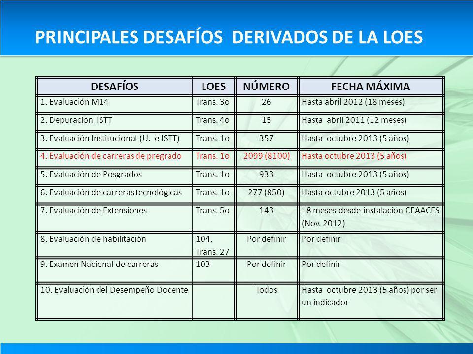 DESAFÍOSLOESNÚMEROFECHA MÁXIMA 1. Evaluación M14Trans. 3o26Hasta abril 2012 (18 meses) 2. Depuración ISTTTrans. 4o15Hasta abril 2011 (12 meses) 3. Eva