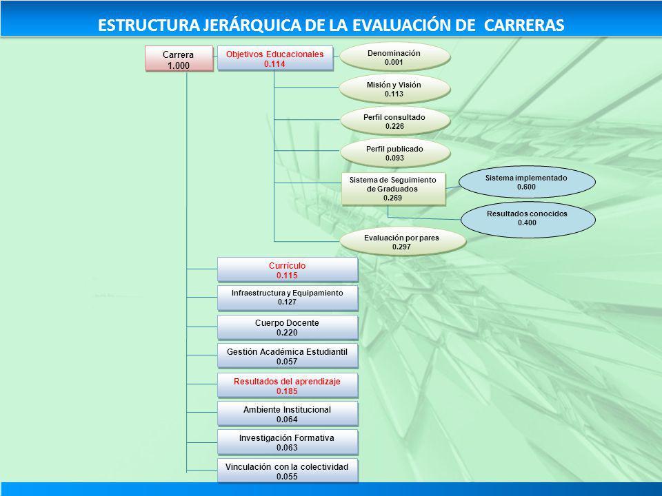 ESTRUCTURA JERÁRQUICA DE LA EVALUACIÓN DE CARRERAS Carrera 1.000 Carrera 1.000 Objetivos Educacionales 0.114 Objetivos Educacionales 0.114 Denominació