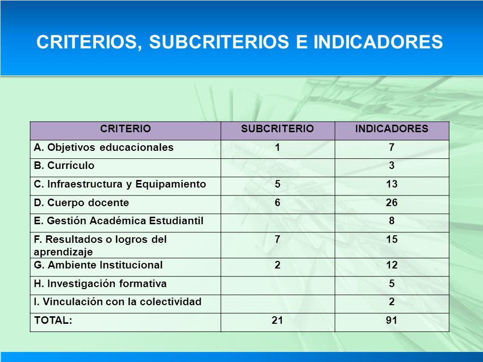 CRITERIOS, SUBCRITERIOS E INDICADORES CRITERIOSUBCRITERIOINDICADORES A. Objetivos educacionales17 B. Currículo3 C. Infraestructura y Equipamiento513 D