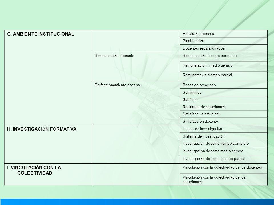 G. AMBIENTE INSTITUCIONAL Escalaf ó n docente Planificaci ó n Docentes escalafonados Remuneraci ó n docenteRemuneraci ó n tiempo completo Remuneración