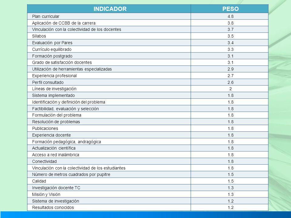 INDICADORPESO Plan curricular4.8 Aplicación de CCBB de la carrera3.8 Vinculación con la colectividad de los docentes3.7 Sílabos3.5 Evaluación por Pare