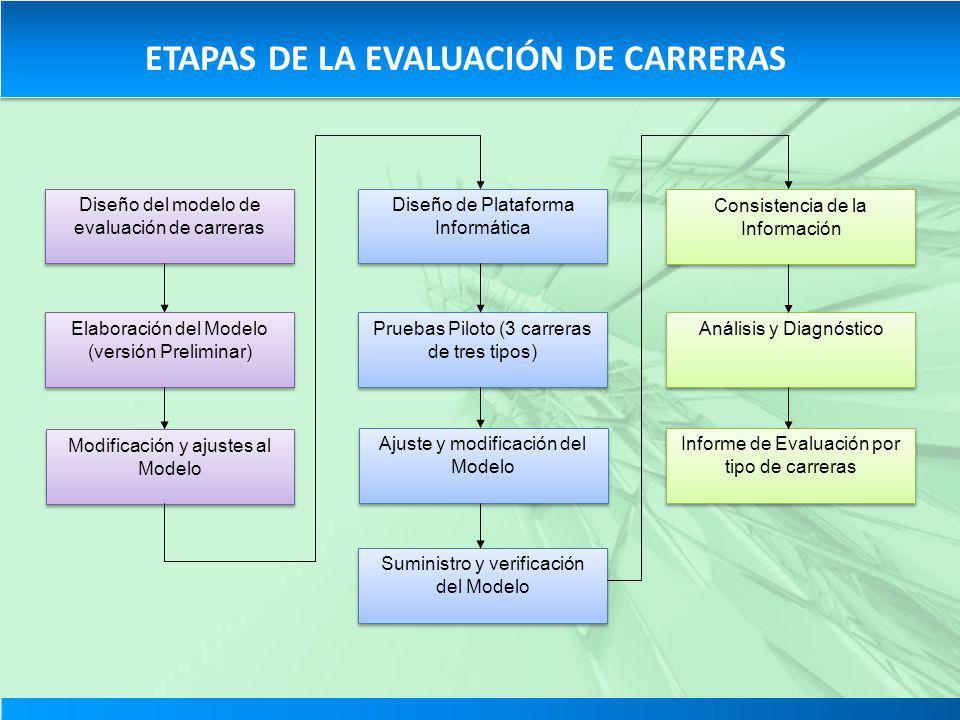 ETAPAS DE LA EVALUACIÓN DE CARRERAS Elaboración del Modelo (versión Preliminar) Diseño del modelo de evaluación de carreras Diseño de Plataforma Infor
