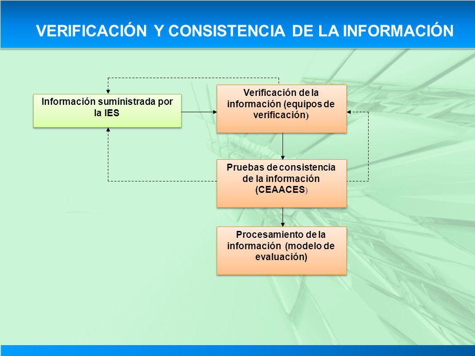 Información suministrada por la IES Verificación de la información (equipos de verificación ) Pruebas de consistencia de la información (CEAACES ) Pro