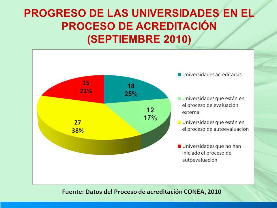 PROGRESO DE LAS UNIVERSIDADES EN EL PROCESO DE ACREDITACIÓN (SEPTIEMBRE 2010) Fuente: Datos del Proceso de acreditación CONEA, 2010 18 25% 12 17%