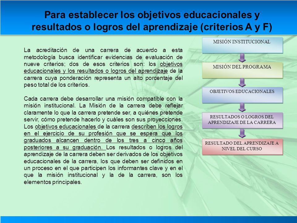 Para establecer los objetivos educacionales y resultados o logros del aprendizaje (criterios A y F) La acreditación de una carrera de acuerdo a esta m