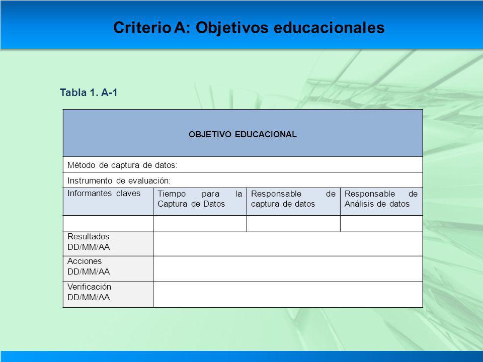 OBJETIVO EDUCACIONAL Método de captura de datos: Instrumento de evaluación: Informantes clavesTiempo para la Captura de Datos Responsable de captura d