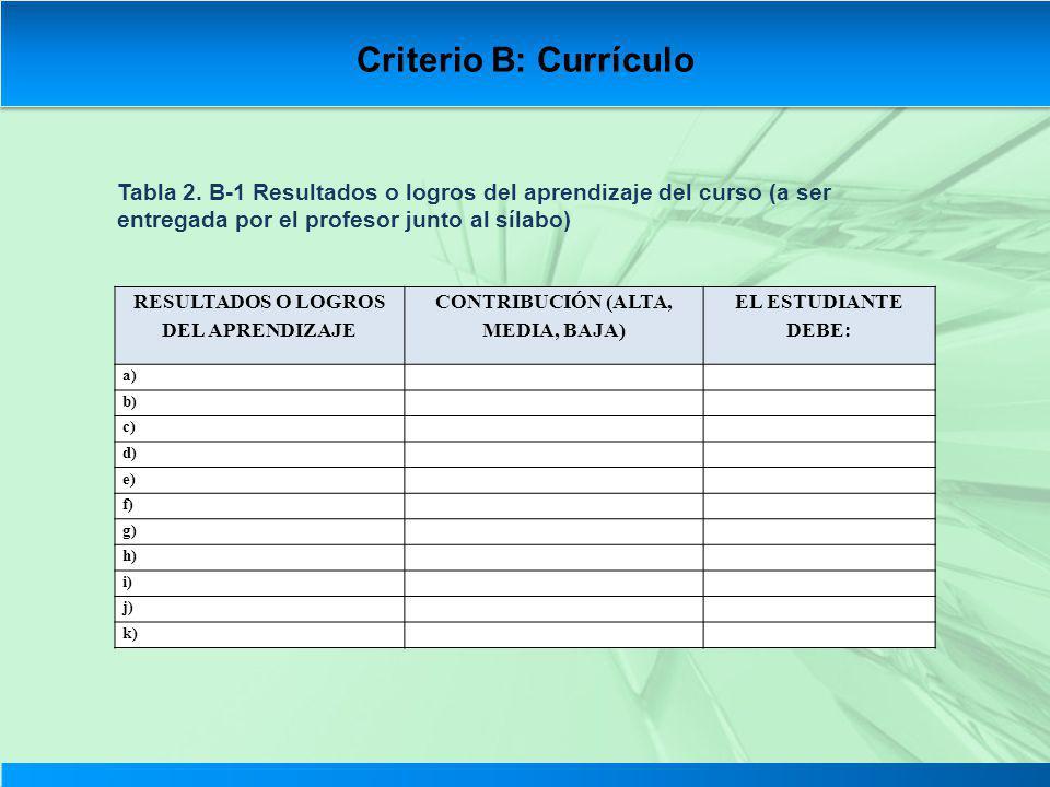 Tabla 2. B-1 Resultados o logros del aprendizaje del curso (a ser entregada por el profesor junto al sílabo) RESULTADOS O LOGROS DEL APRENDIZAJE CONTR