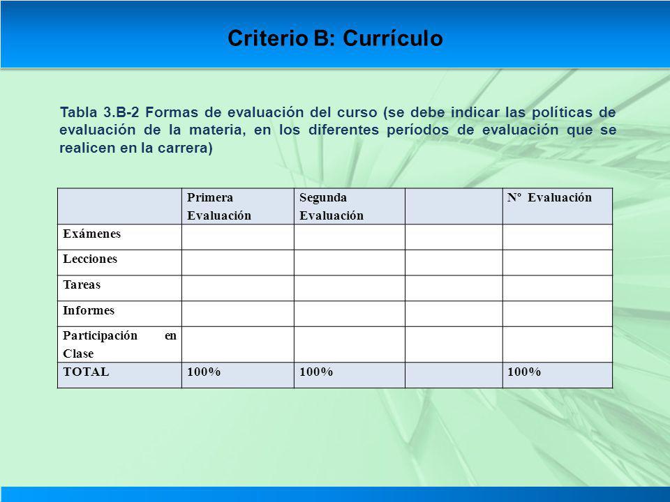 Tabla 3.B-2 Formas de evaluación del curso (se debe indicar las políticas de evaluación de la materia, en los diferentes períodos de evaluación que se