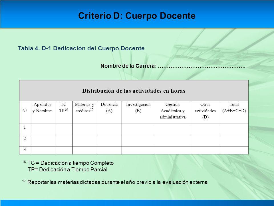 Tabla 4. D-1 Dedicación del Cuerpo Docente Nombre de la Carrera: …………………………………………. Distribución de las actividades en horas Nº Apellidos y Nombres TC
