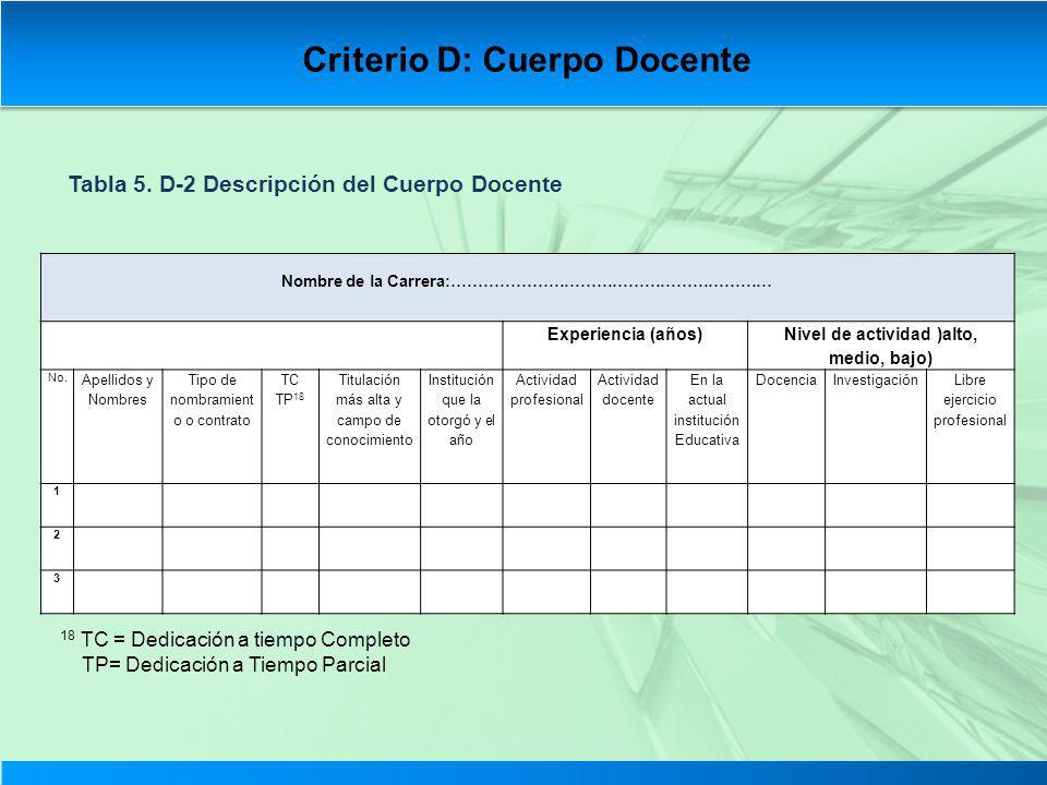 Tabla 5. D-2 Descripción del Cuerpo Docente Nombre de la Carrera:…………………………………………………… Experiencia (años) Nivel de actividad )alto, medio, bajo) No. Ap